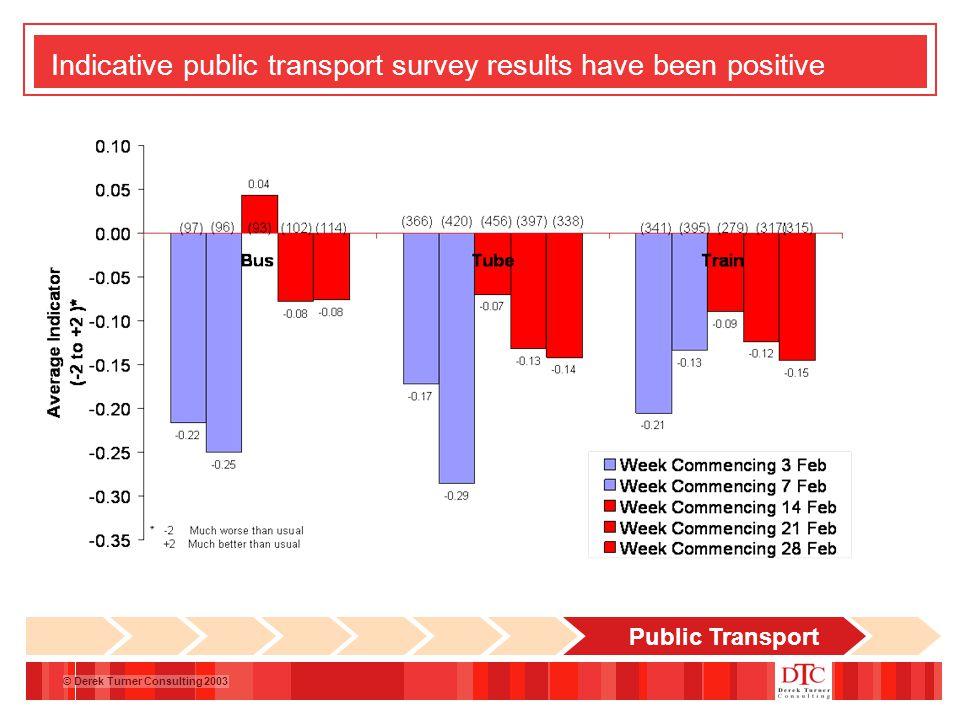 © Derek Turner Consulting 2003 Indicative public transport survey results have been positive Public Transport