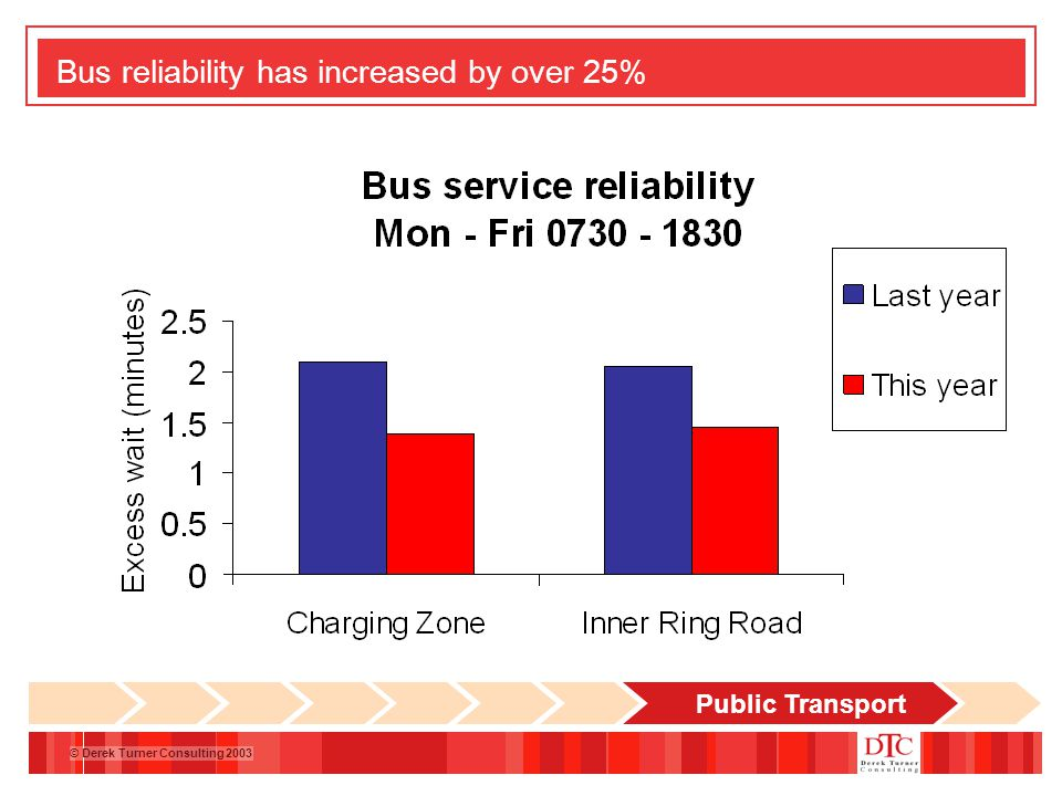 © Derek Turner Consulting 2003 Bus reliability has increased by over 25% Public Transport