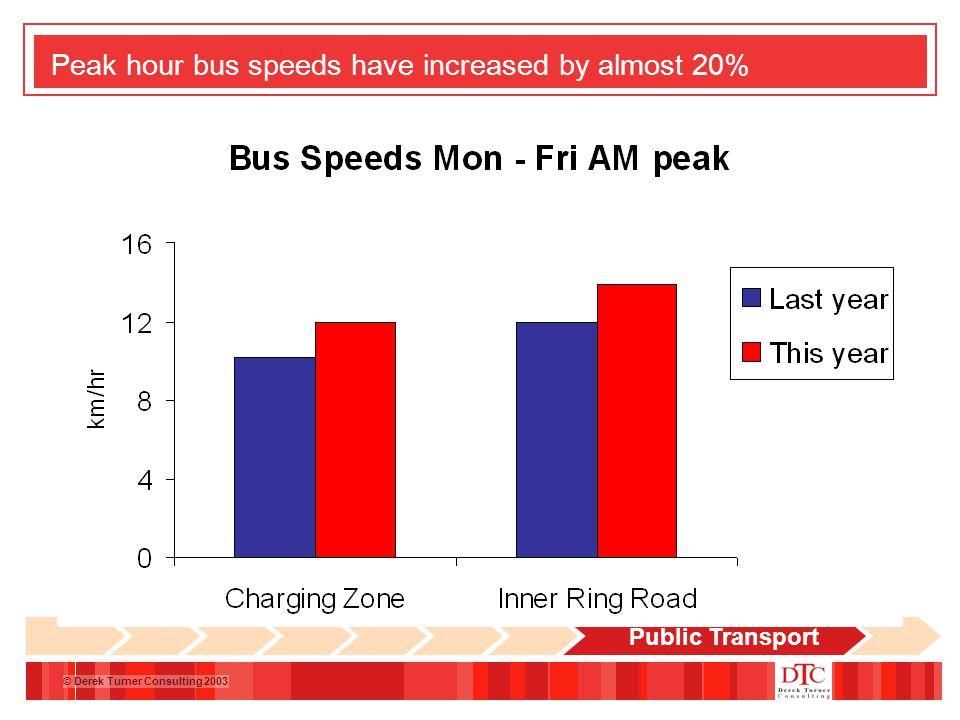 © Derek Turner Consulting 2003 Peak hour bus speeds have increased by almost 20% Public Transport