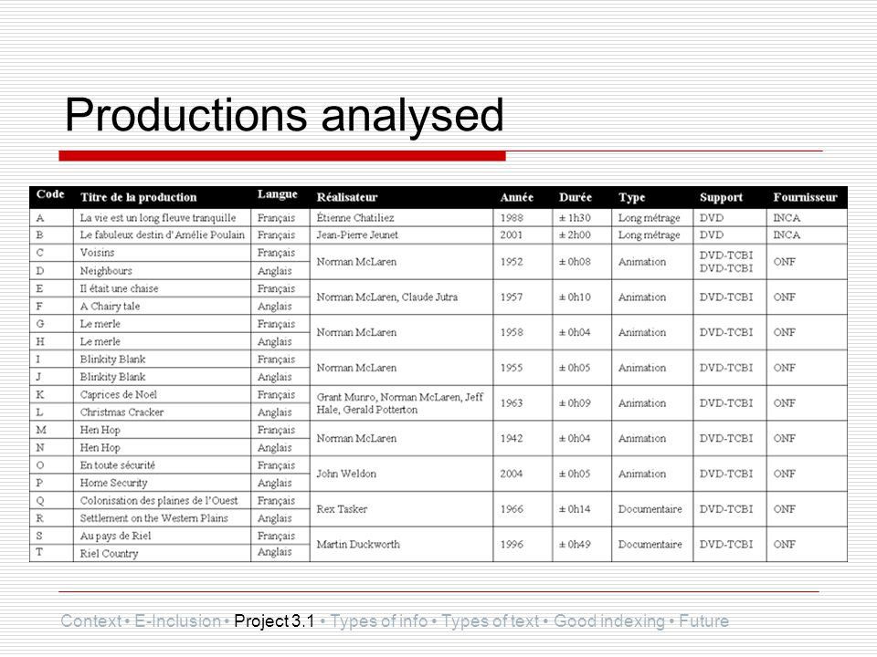 Productions analysed Context E-Inclusion Project 3.1 Types of info Types of text Good indexing Future
