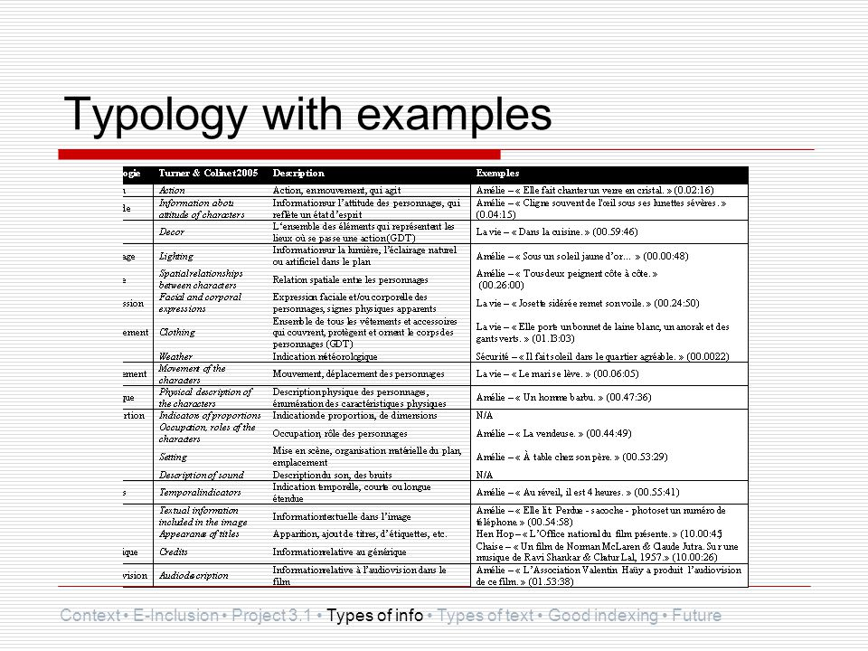 Typology with examples Context E-Inclusion Project 3.1 Types of info Types of text Good indexing Future