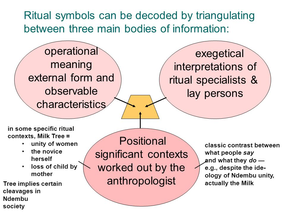 interpretations of ritual specialists & lay persons significant contexts worked out by the anthropologist classic contrast between what people say and
