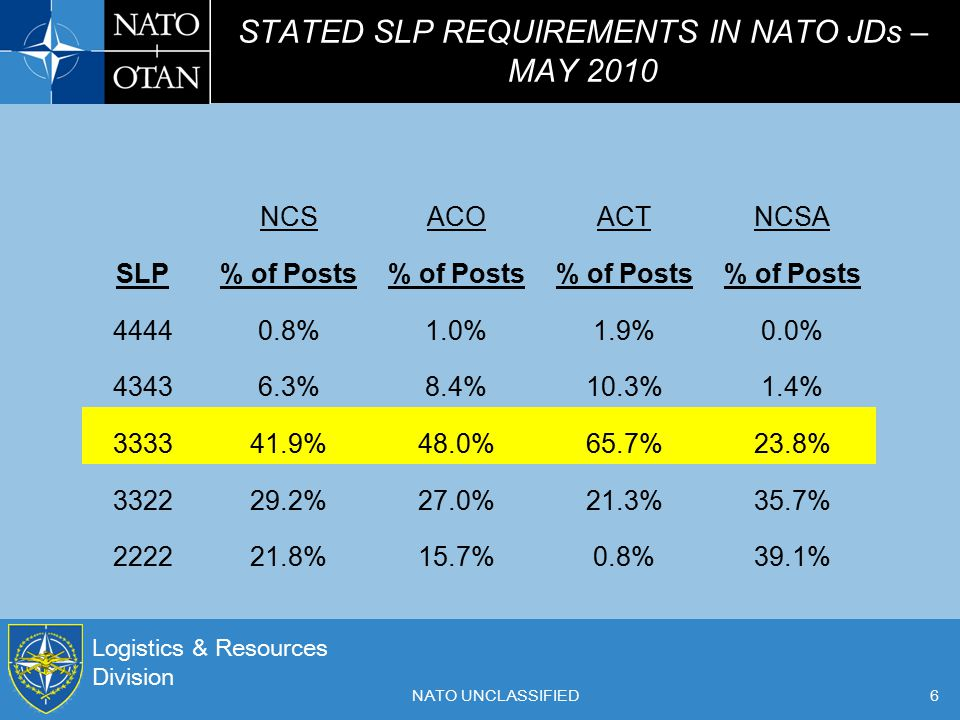 Logistics & Resources Division NATO UNCLASSIFIED6 STATED SLP REQUIREMENTS IN NATO JDs – MAY 2010 NCSACOACTNCSA SLP% of Posts 44440.8%1.0%1.9%0.0% 4343