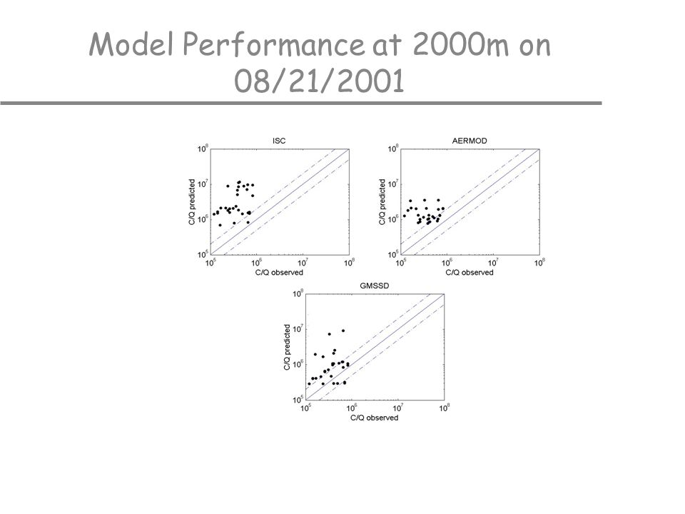 Model Performance at 2000m on 08/21/2001