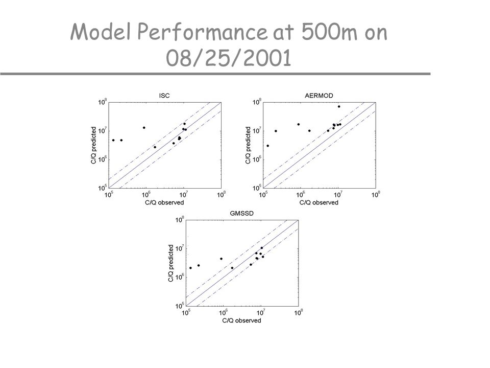 Model Performance at 500m on 08/25/2001