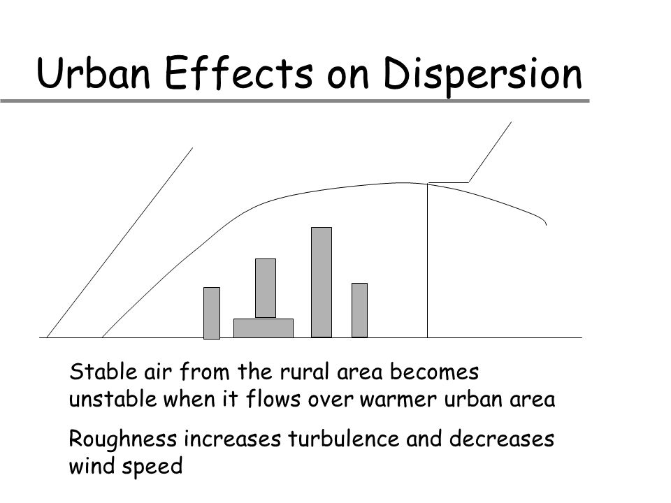 Urban Effects on Dispersion Stable air from the rural area becomes unstable when it flows over warmer urban area Roughness increases turbulence and de