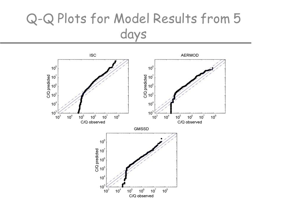 Q-Q Plots for Model Results from 5 days