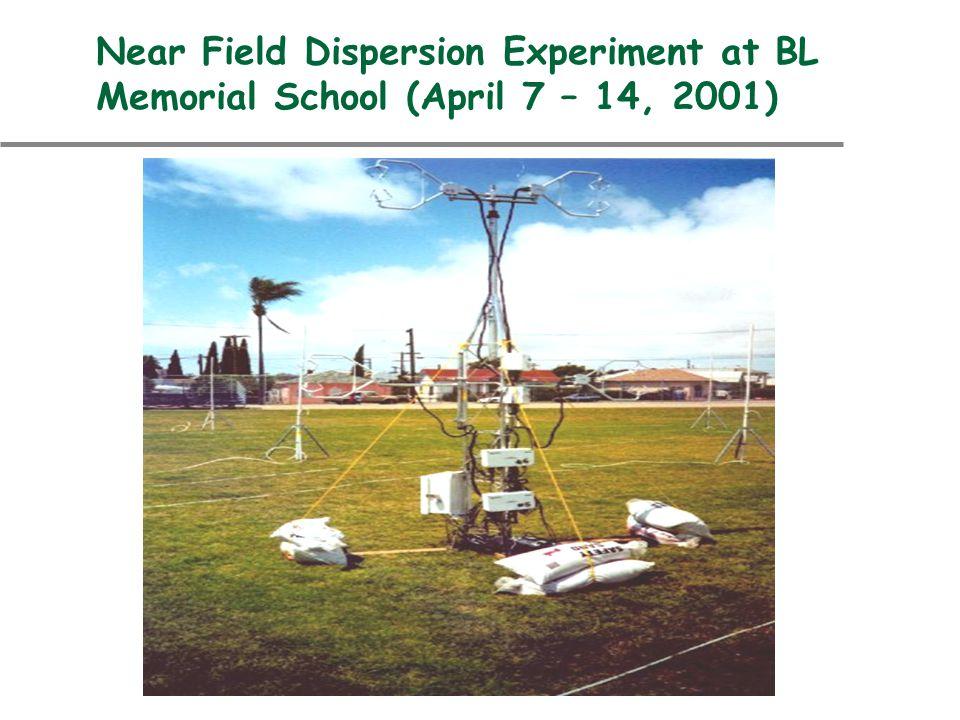 Low Wind Speed Model The horizontal distribution is written as: