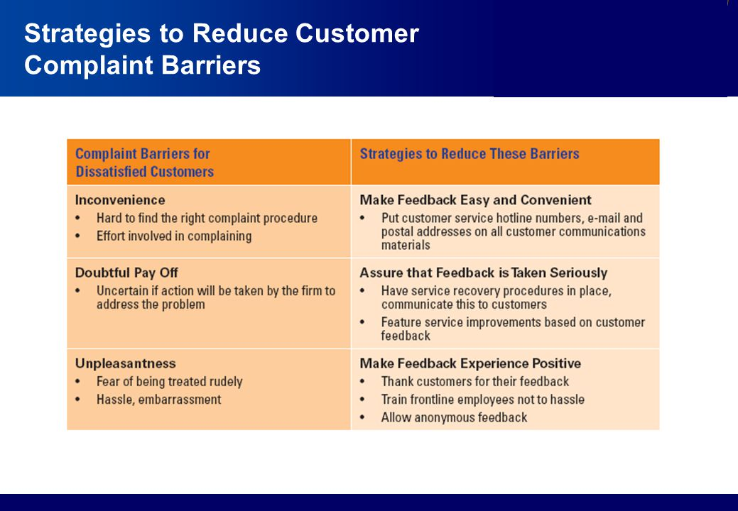 Services Marketing Slide © 2010 by Lovelock & Wirtz Services Marketing 7/e Chapter 13 – Page 12 Strategies to Reduce Customer Complaint Barriers