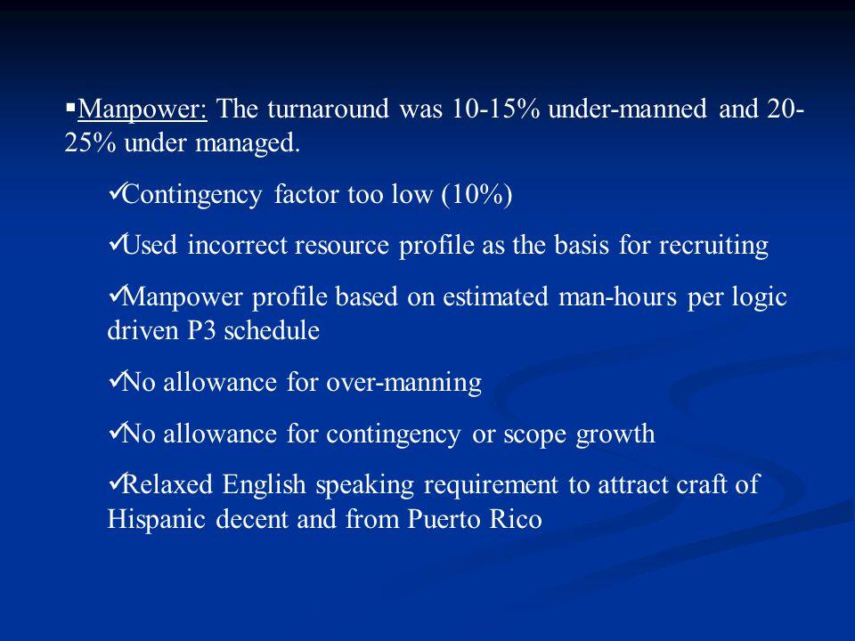  Manpower: The turnaround was 10-15% under-manned and 20- 25% under managed.