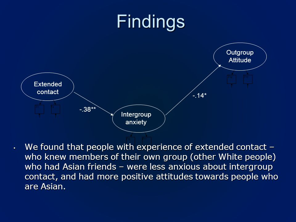 Findings -.38** Outgroup Attitude Intergroup anxiety y 10 y 11 y 12 y 13 -.14* Extended contact y3y3 y 4 We found that people with experience of extended contact – who knew members of their own group (other White people) who had Asian friends – were less anxious about intergroup contact, and had more positive attitudes towards people who are Asian.