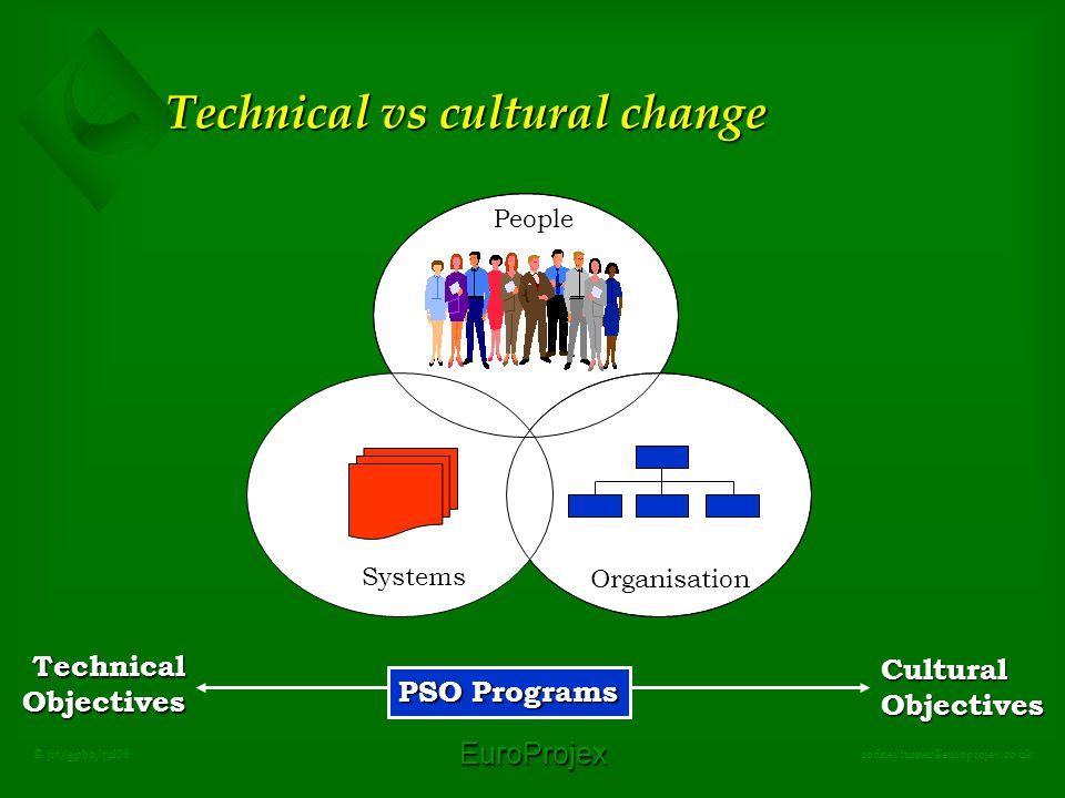 EuroProjex rodneyturner@europrojex.co.uk © jrt/gpbo/jul08 Technical vs cultural change CulturalObjectives TechnicalObjectives People Organisation PSO Programs Systems