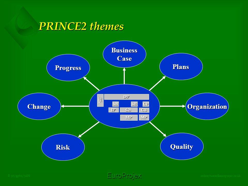 EuroProjex rodneyturner@europrojex.co.uk © jrt/gpbo/jul08 PRINCE2 themes SU DP IP SB CS SBCP CS MP MP BusinessCase Organization Plans Quality Progress Change Risk