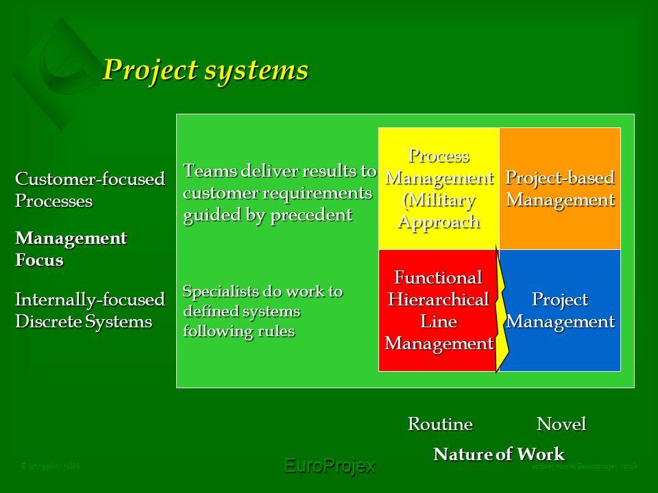EuroProjex rodneyturner@europrojex.co.uk © jrt/gpbo/jul08 Project systems ProcessManagement(MilitaryApproachProject-basedManagement FunctionalHierarch