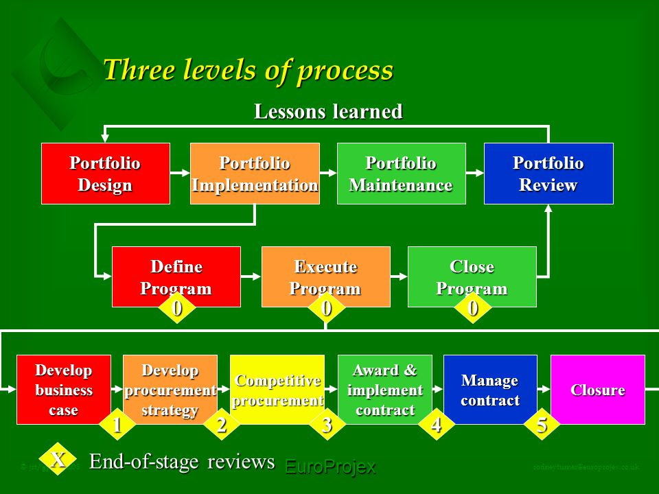 EuroProjex rodneyturner@europrojex.co.uk © jrt/gpbo/jul08 Three levels of process PortfolioDesignPortfolioImplementationPortfolioMaintenancePortfolioReview Lessons learned DefineProgramExecuteProgramCloseProgram 00 DevelopbusinesscaseDevelopprocurementstrategyCompetitiveprocurement Award & implementcontractManagecontractClosure 12345 0 X End-of-stage reviews