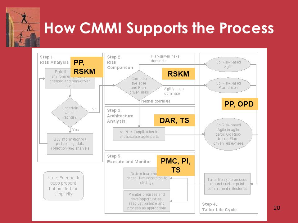 20 How CMMI Supports the Process PP, RSKM RSKM DAR, TS PMC, PI, TS PP, OPD