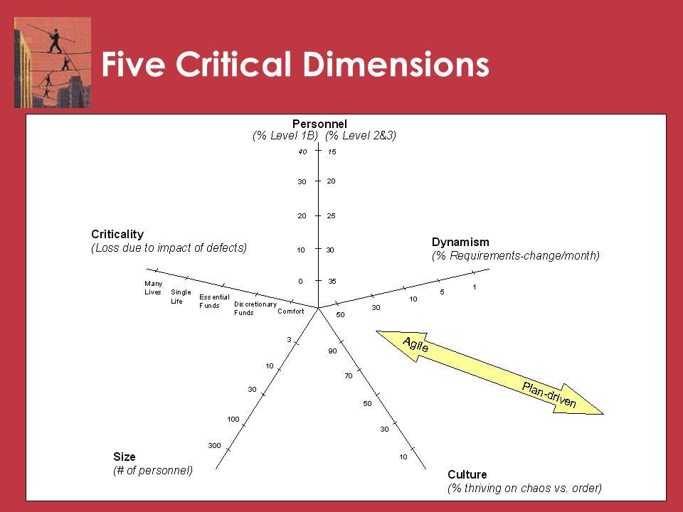 24 Five Critical Dimensions