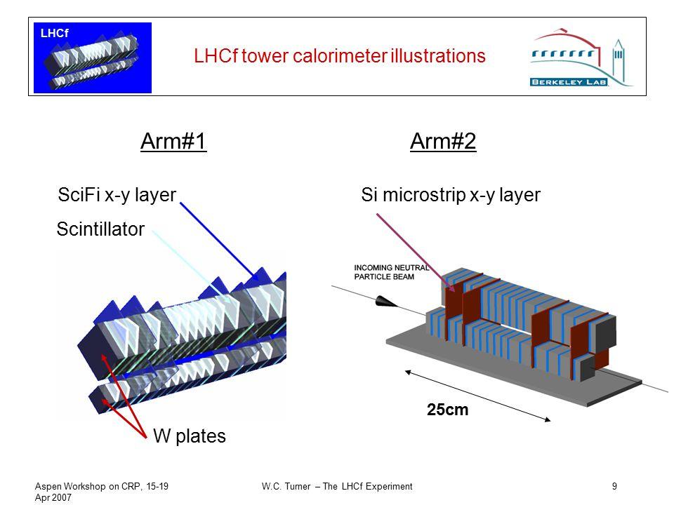 LHCf Aspen Workshop on CRP, 15-19 Apr 2007 W.C. Turner – The LHCf Experiment9 LHCf tower calorimeter illustrations Arm#1Arm#2 W plates Scintillator Sc