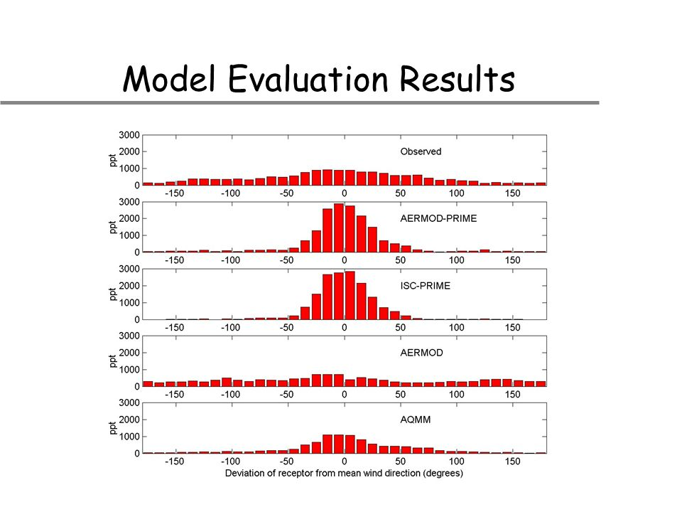 Model Evaluation Results