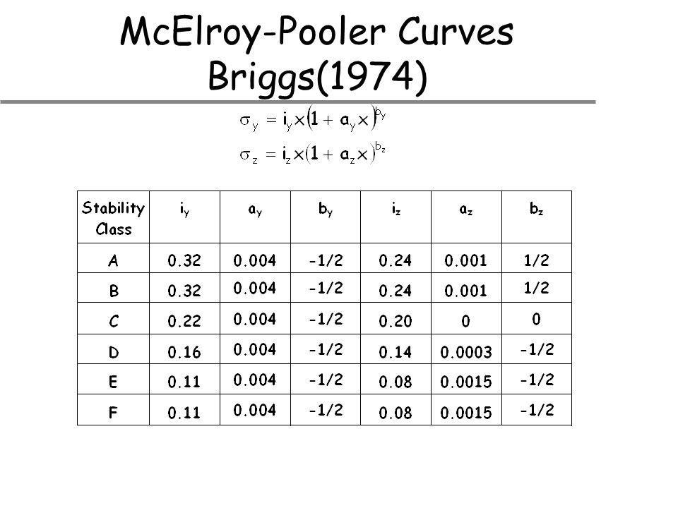 McElroy-Pooler Curves Briggs(1974)