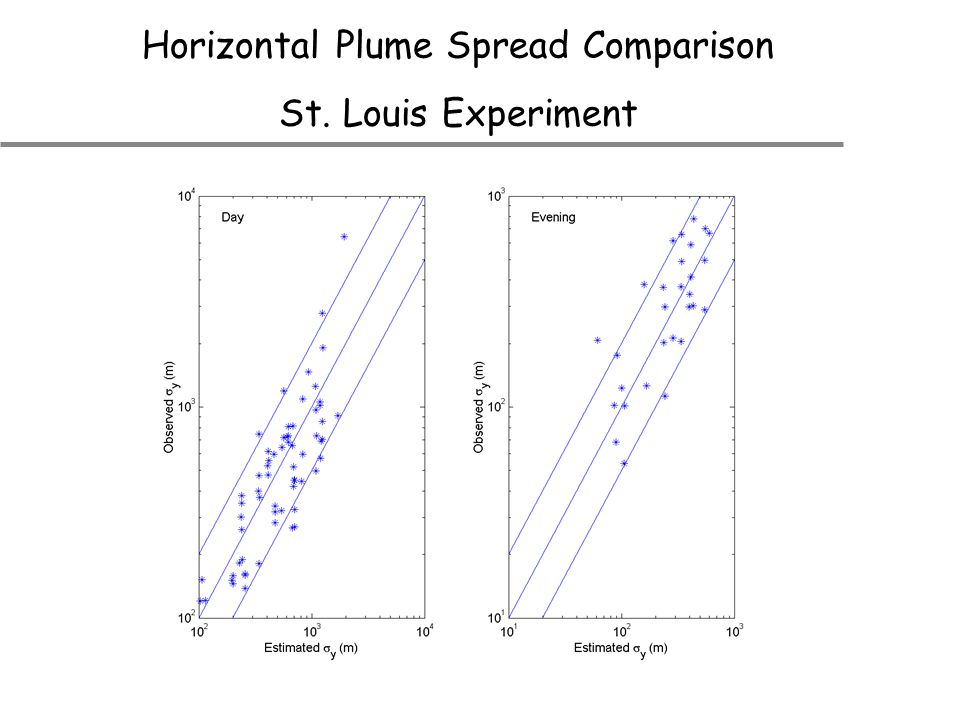 Horizontal Plume Spread Comparison St. Louis Experiment