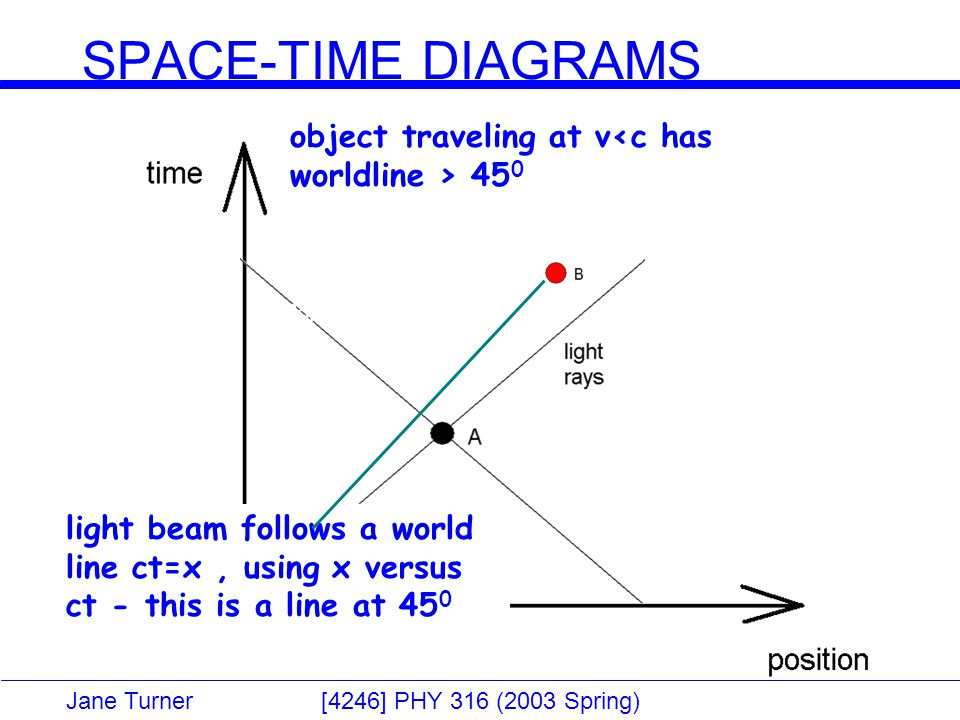 Jane Turner [4246] PHY 316 (2003 Spring) SPACE-TIME DIAGRAMS Light Cone light beam follows a world line ct=x, using x versus ct - this is a line at 45 0 object traveling at v 45 0