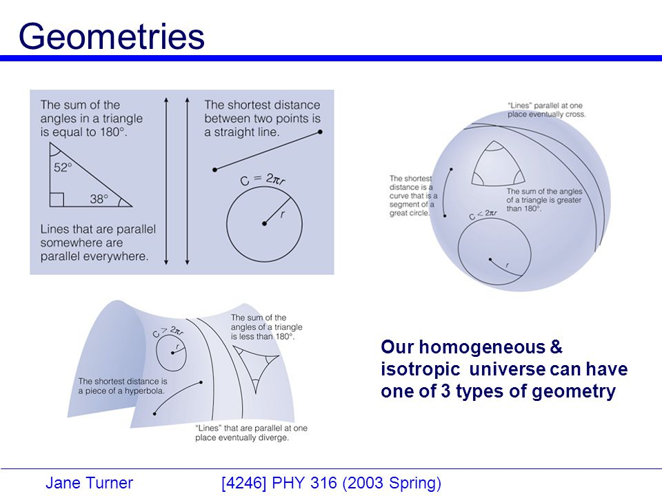 Jane Turner [4246] PHY 316 (2003 Spring) Geometries Our homogeneous & isotropic universe can have one of 3 types of geometry