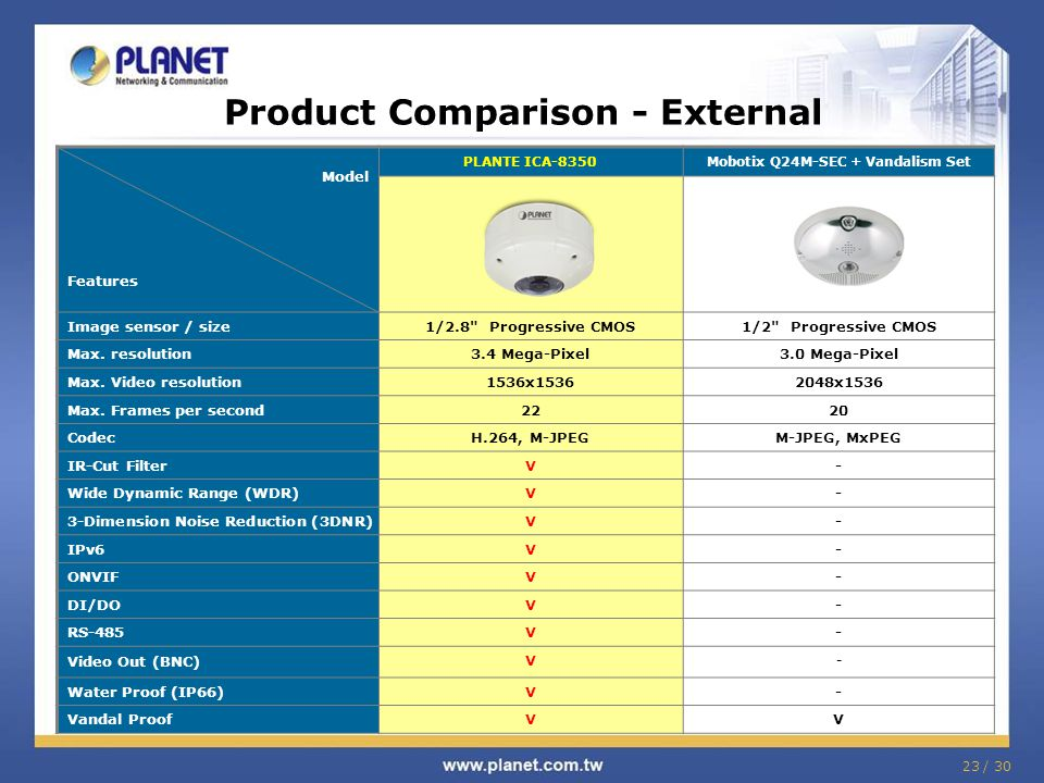 23 / 30 Product Comparison - External Model Features PLANTE ICA-8350Mobotix Q24M-SEC + Vandalism Set Image sensor / size1/2.8 Progressive CMOS1/2 Progressive CMOS Max.