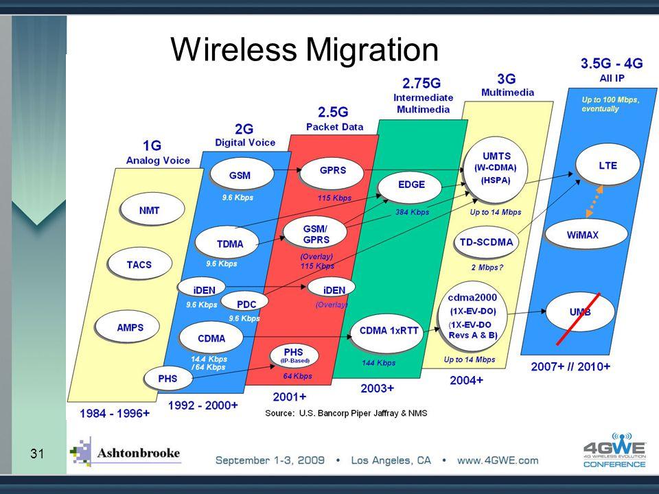 31 Wireless Migration