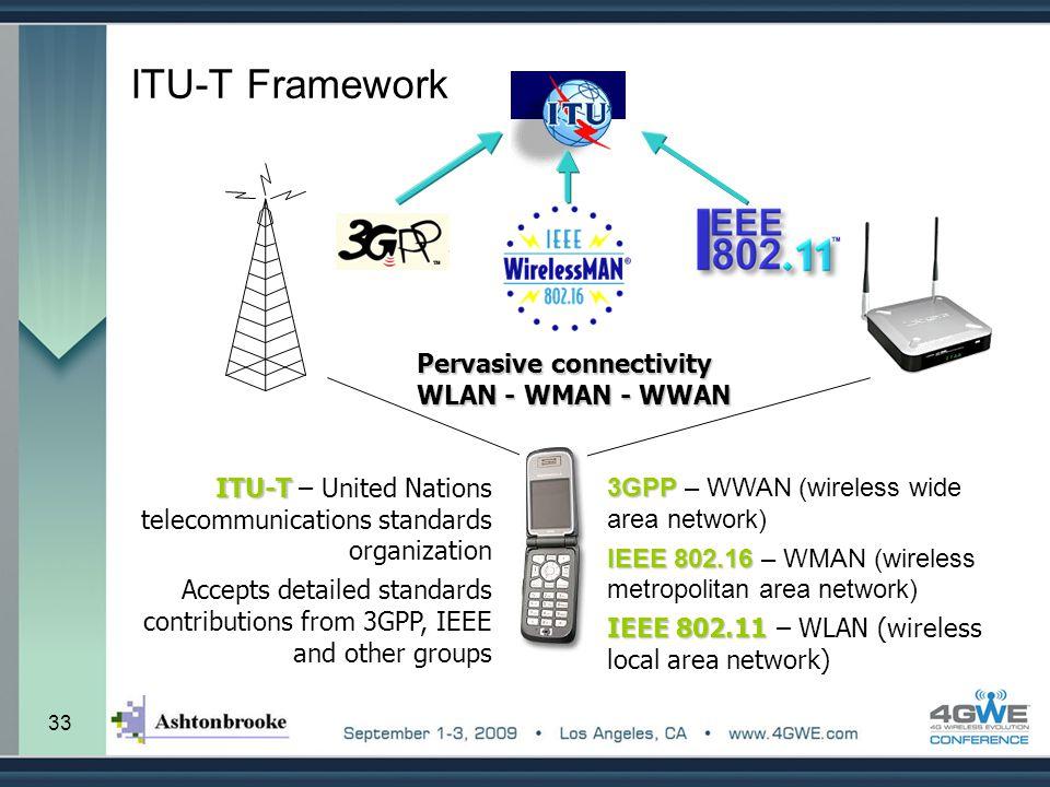 33 ITU-T Framework 3GPP 3GPP – WWAN (wireless wide area network) IEEE 802.16 IEEE 802.16 – WMAN (wireless metropolitan area network) IEEE 802.11 IEEE