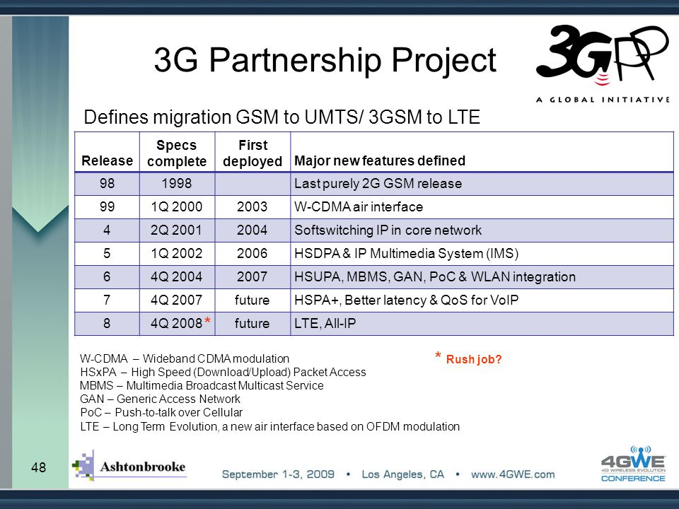 48 3G Partnership Project Defines migration GSM to UMTS/ 3GSM to LTE Release Specs complete First deployedMajor new features defined 981998Last purely