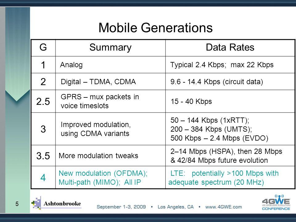 5 Mobile Generations GSummaryData Rates 1 Analog Typical 2.4 Kbps; max 22 Kbps 2 Digital – TDMA, CDMA 9.6 - 14.4 Kbps (circuit data) 2.5 GPRS – mux pa