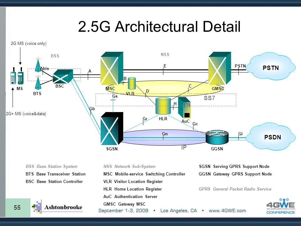 55 2.5G Architectural Detail SS7 BTS BSC MSC VLR HLR AuC GMSC BSS PSTN NSS A E C D PSTN Abis B H MS BSS Base Station System BTS Base Transceiver Stati