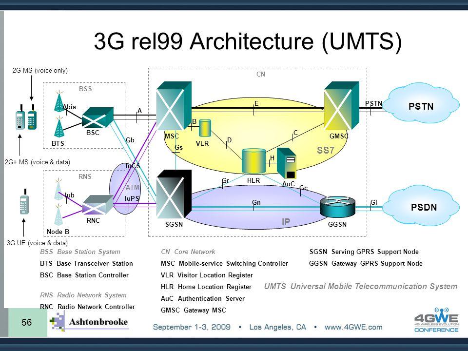 56 3G rel99 Architecture (UMTS) SS7 IP BTS BSC MSC VLR HLR AuC GMSC BSS SGSNGGSN PSTN PSDN CN C D Gc Gr GnGi Abis Gs B H BSS Base Station System BTS B