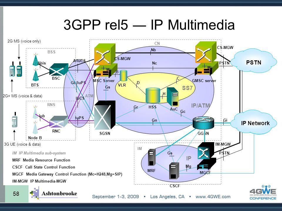 58 3GPP rel5 ― IP Multimedia