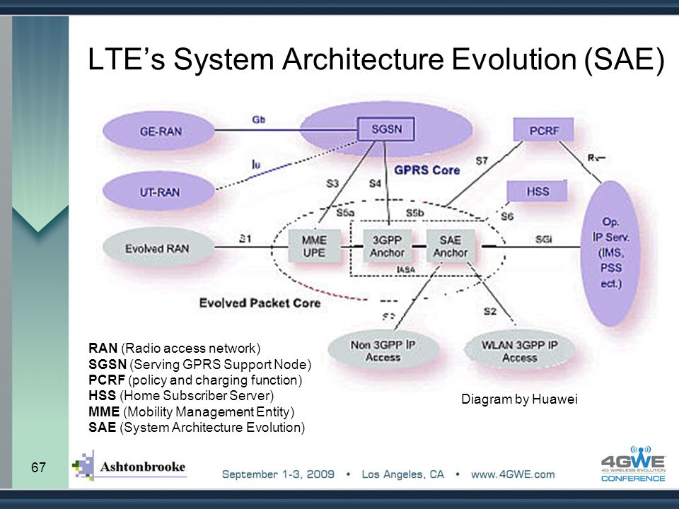67 LTE's System Architecture Evolution (SAE) Diagram by Huawei RAN (Radio access network) SGSN (Serving GPRS Support Node) PCRF (policy and charging f