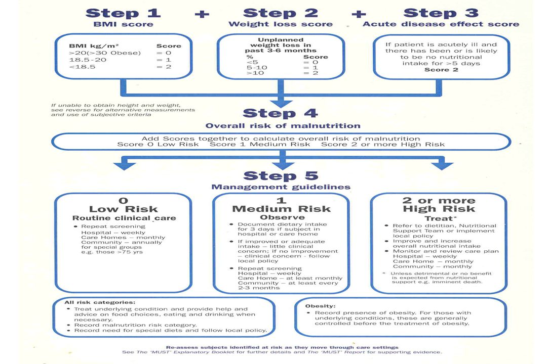 MUST Malnutrition Universal Screening Tool BAPEN Identifies Malnourished At risk of Malnutrition Validated NICE CG 32 NHS litigation agency