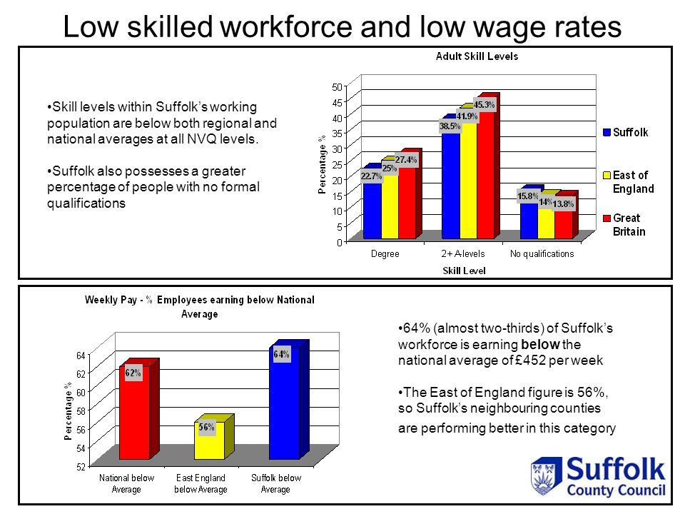 Skill levels within Suffolk's working population are below both regional and national averages at all NVQ levels.