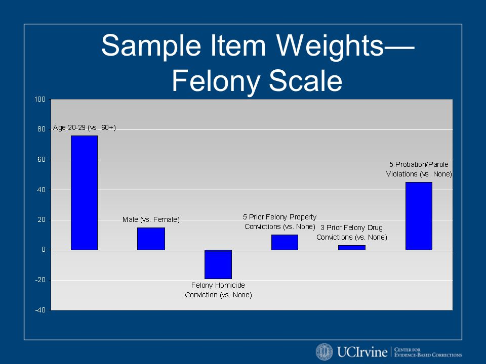 Sample Item Weights— Felony Scale