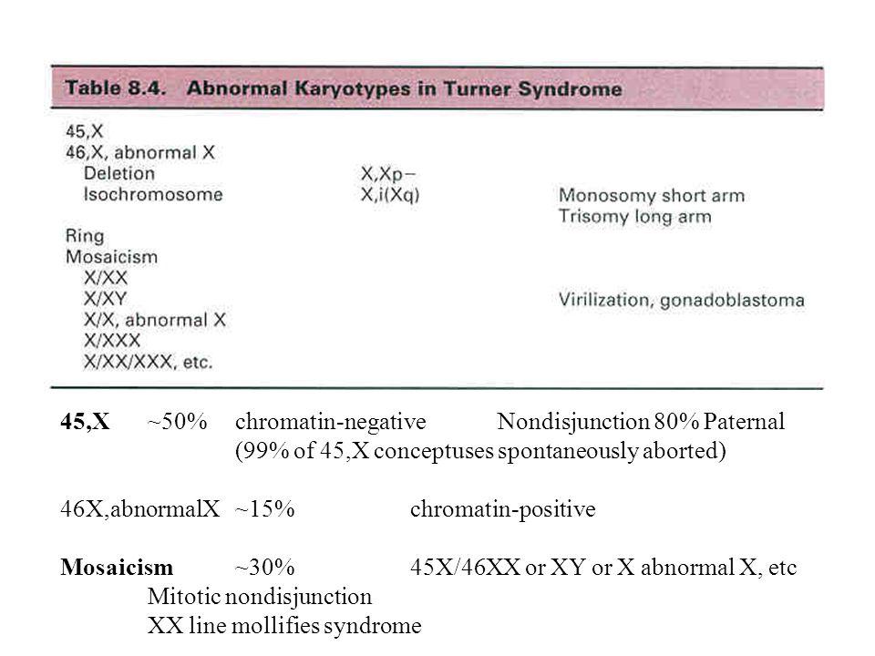 45,X~50%chromatin-negativeNondisjunction 80% Paternal (99% of 45,X conceptuses spontaneously aborted) 46X,abnormalX~15%chromatin-positive Mosaicism~30