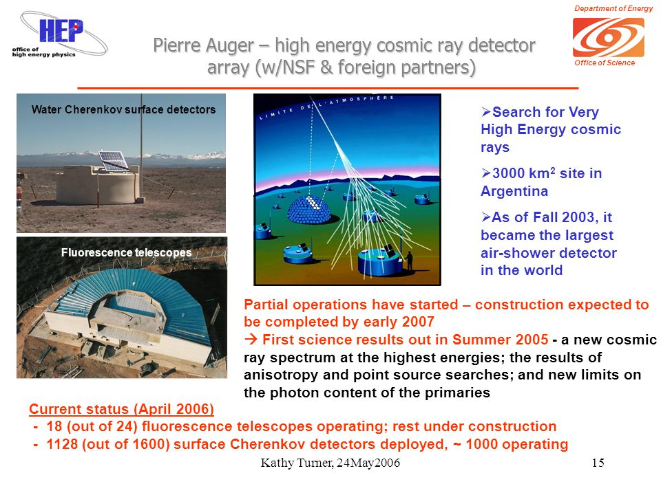 Department of Energy Office of Science Kathy Turner, 24May200615 Pierre Auger – high energy cosmic ray detector array (w/NSF & foreign partners) Pierre Auger – high energy cosmic ray detector array (w/NSF & foreign partners) Current status (April 2006) - 18 (out of 24) fluorescence telescopes operating; rest under construction - 1128 (out of 1600) surface Cherenkov detectors deployed, ~ 1000 operating  Search for Very High Energy cosmic rays  3000 km 2 site in Argentina  As of Fall 2003, it became the largest air-shower detector in the world Fluorescence telescopes Water Cherenkov surface detectors Partial operations have started – construction expected to be completed by early 2007  First science results out in Summer 2005 - a new cosmic ray spectrum at the highest energies; the results of anisotropy and point source searches; and new limits on the photon content of the primaries