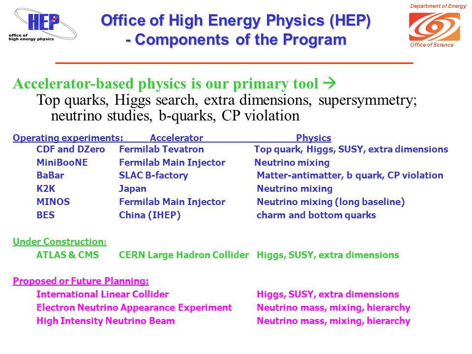 Department of Energy Office of Science Accelerator-based physics is our primary tool  Top quarks, Higgs search, extra dimensions, supersymmetry; neutrino studies, b-quarks, CP violation Operating experiments: AcceleratorPhysics CDF and DZeroFermilab Tevatron Top quark, Higgs, SUSY, extra dimensions MiniBooNEFermilab Main Injector Neutrino mixing BaBarSLAC B-factory Matter-antimatter, b quark, CP violation K2KJapan Neutrino mixing MINOSFermilab Main Injector Neutrino mixing (long baseline) BESChina (IHEP) charm and bottom quarks Under Construction : ATLAS & CMSCERN Large Hadron Collider Higgs, SUSY, extra dimensions Proposed or Future Planning: International Linear Collider Higgs, SUSY, extra dimensions Electron Neutrino Appearance Experiment Neutrino mass, mixing, hierarchy High Intensity Neutrino Beam Neutrino mass, mixing, hierarchy Office of High Energy Physics (HEP) - Components of the Program