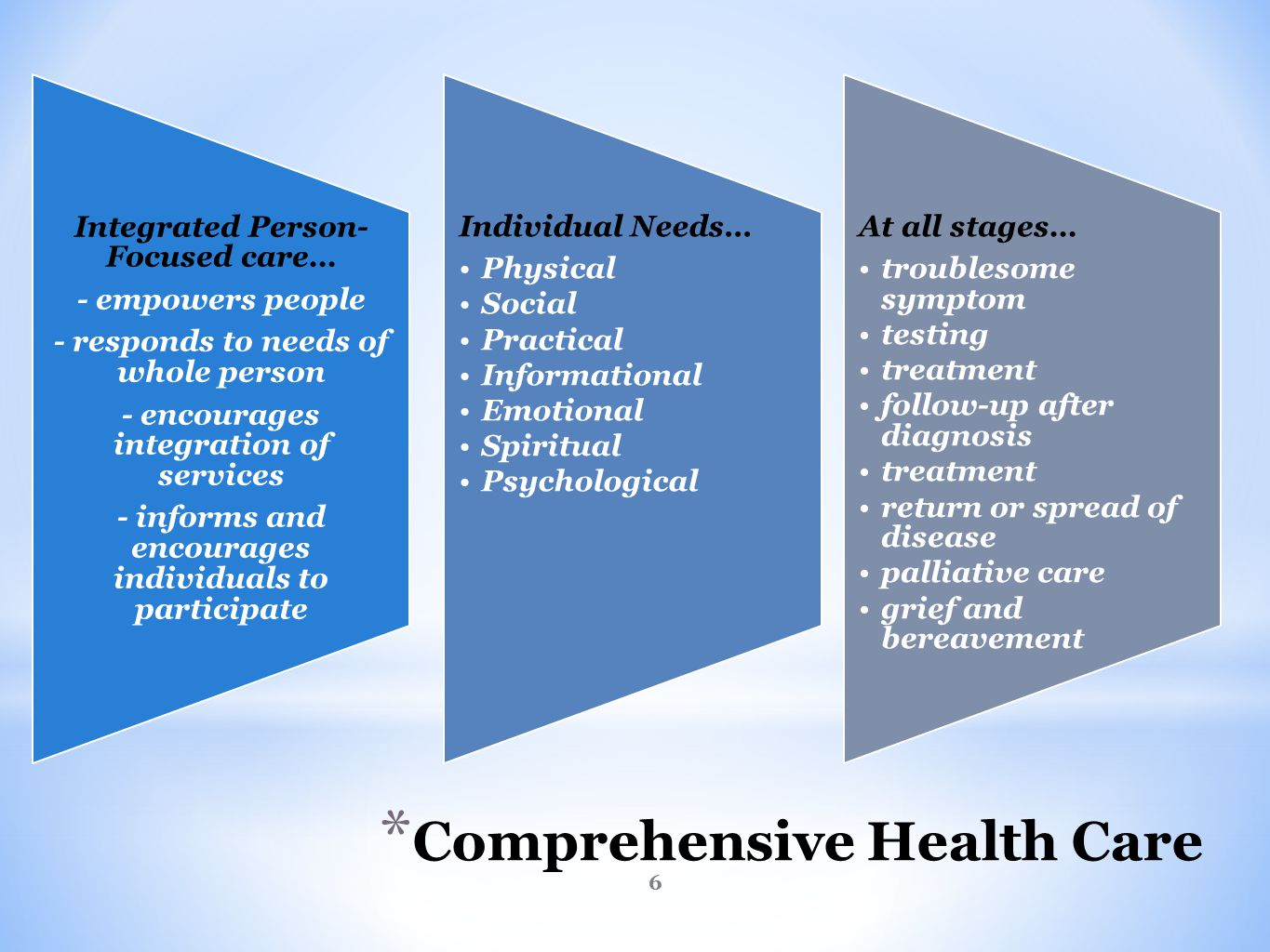 * Comprehensive Health Care Integrated Person- Focused care… - empowers people - responds to needs of whole person - encourages integration of services - informs and encourages individuals to participate Individual Needs… Physical Social Practical Informational Emotional Spiritual Psychological At all stages… troublesome symptom testing treatment follow-up after diagnosis treatment return or spread of disease palliative care grief and bereavement 6