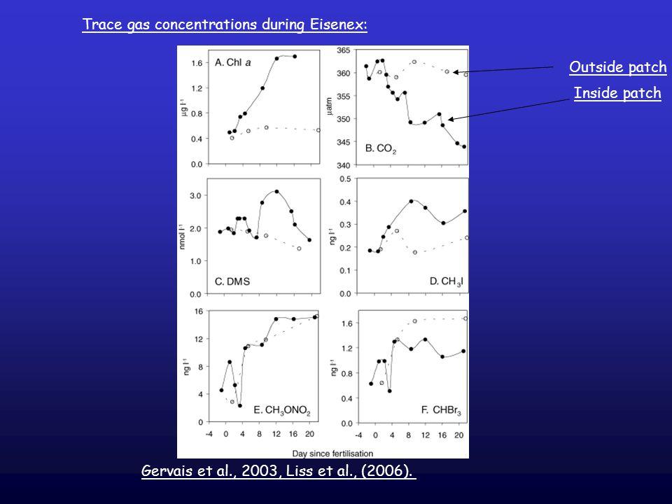Gervais et al., 2003, Liss et al., (2006).