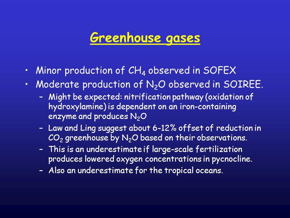 Wingenter et al., PNAS 2004: SOFEX data