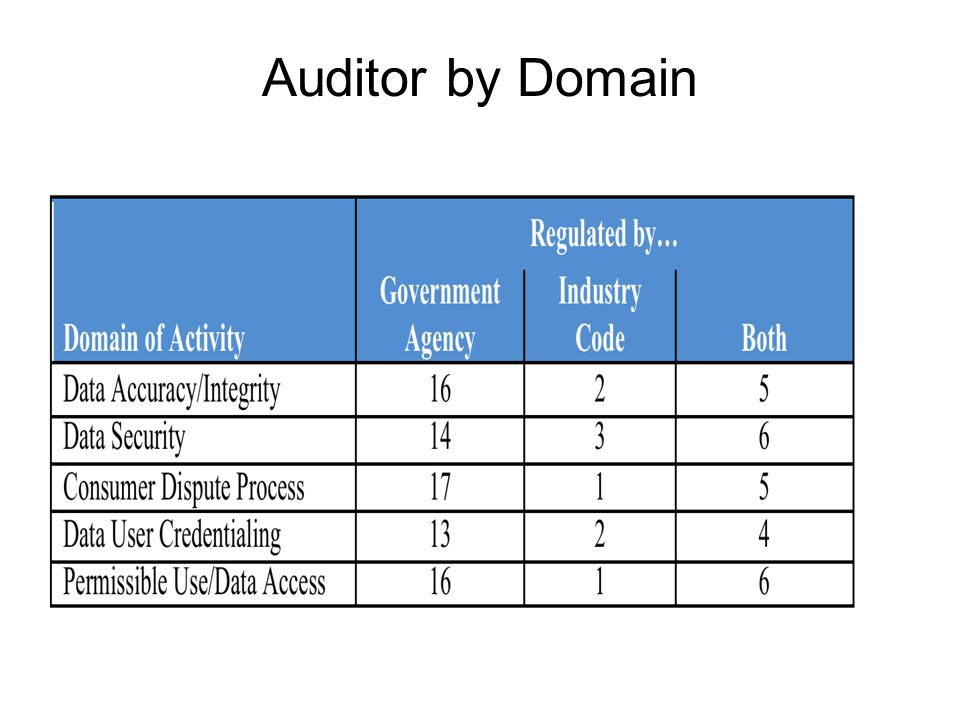 Auditor by Domain