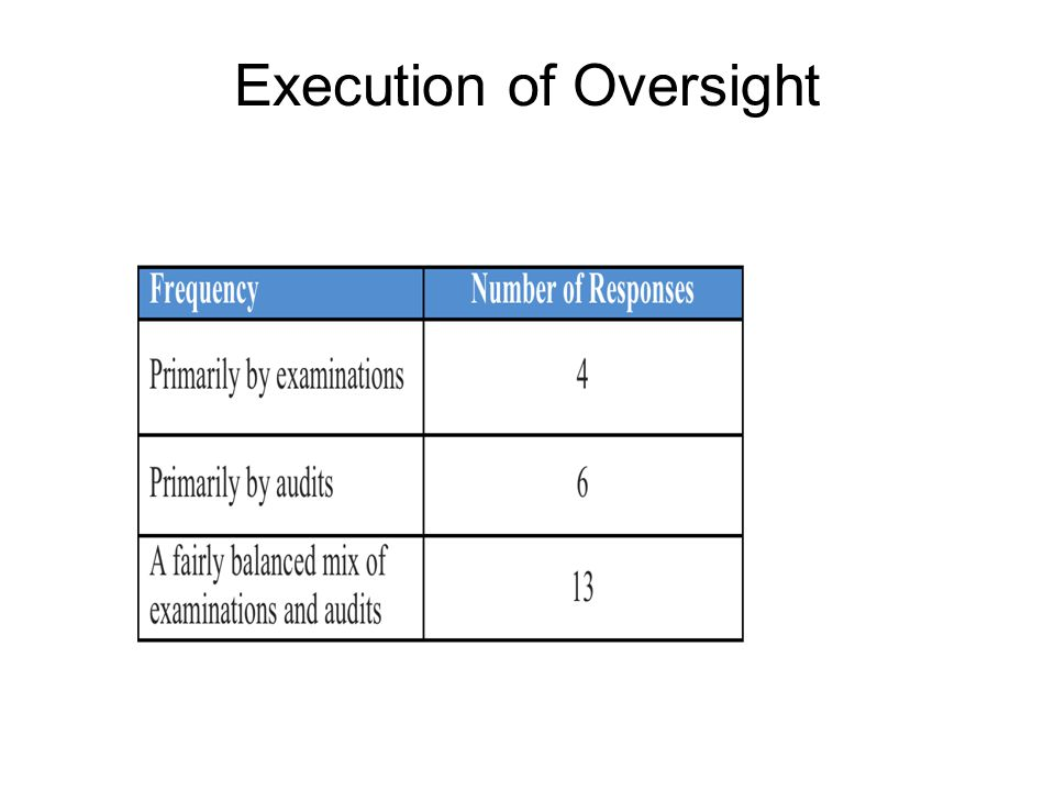 Execution of Oversight
