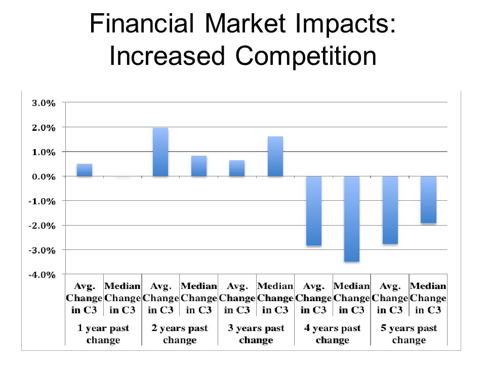 Financial Market Impacts: Increased Competition