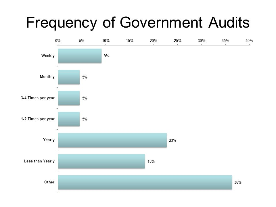 Frequency of Government Audits