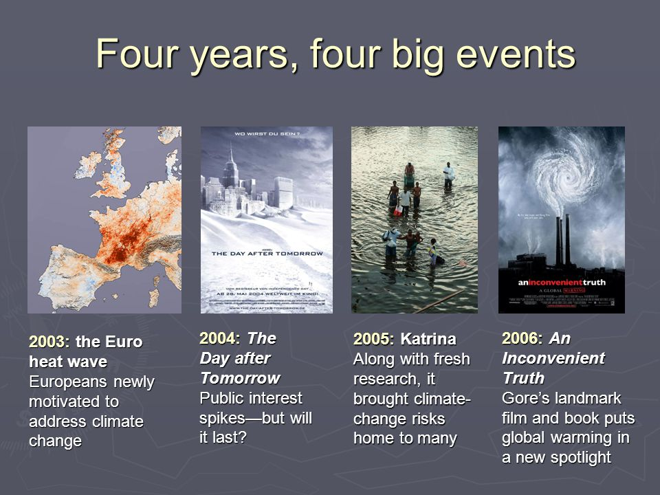 Four years, four big events 2003: the Euro heat wave Europeans newly motivated to address climate change 2004: The Day after Tomorrow Public interest spikes—but will it last.